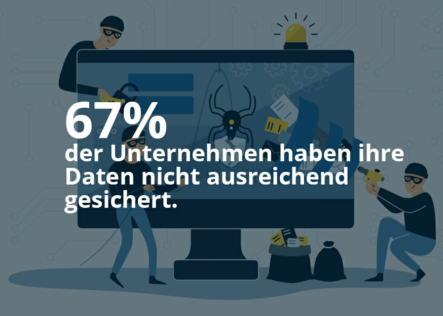 """Grafik mit Beschriftung """"67% der Unternehmen haben ihre Daten nicht asureichend gesichert""""."""