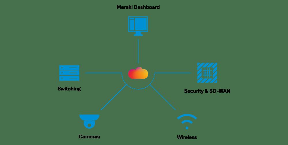 Cisco Meraki Dashboard Übersichtsdarstellung