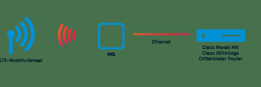 Die Grafik zeigt, wie Cisco Meraki Cellular Gateways LTE über Ethernet bereitstellen.