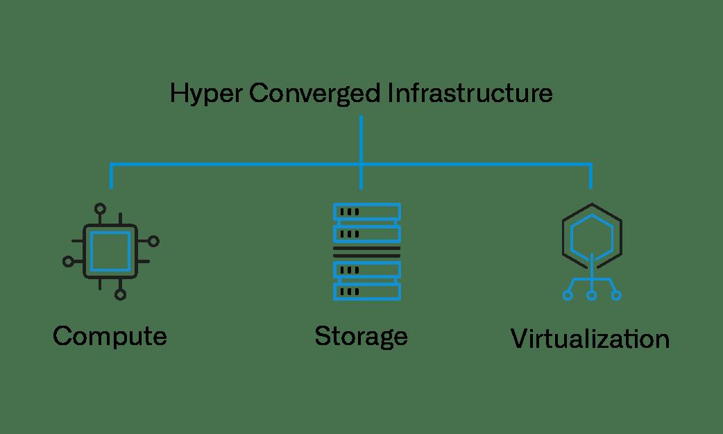 Hyper Convergend Infrastructure besteht aus Compute, Storage und Virtualisation