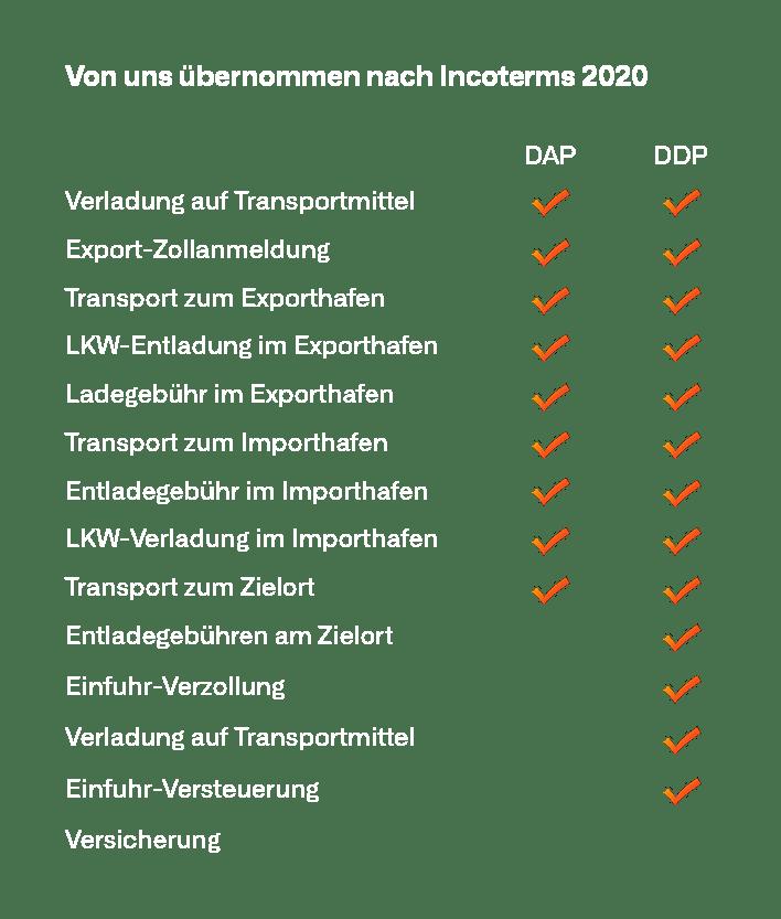 Incoterms 2020 Deutsch