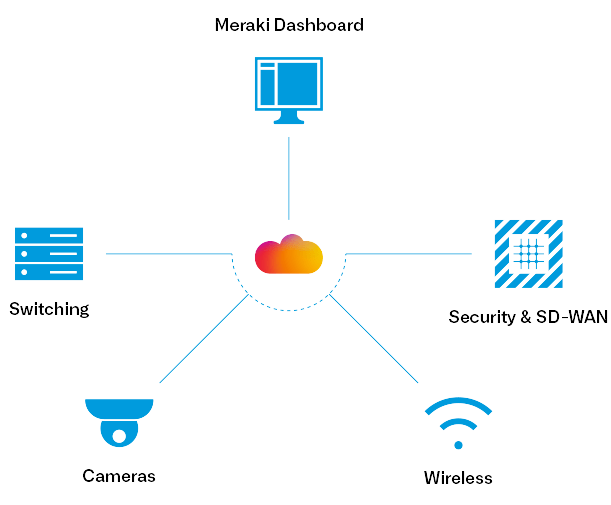 Übersicht der Elemente des Meraki Dashboards