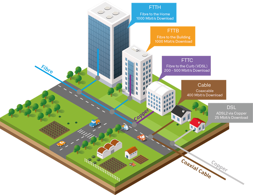 Grapfic to visualize the differences between FTTx Technologies