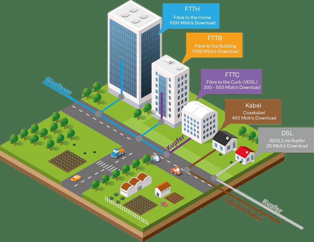 Grafik zur Unterscheidung der FTTx Technologien