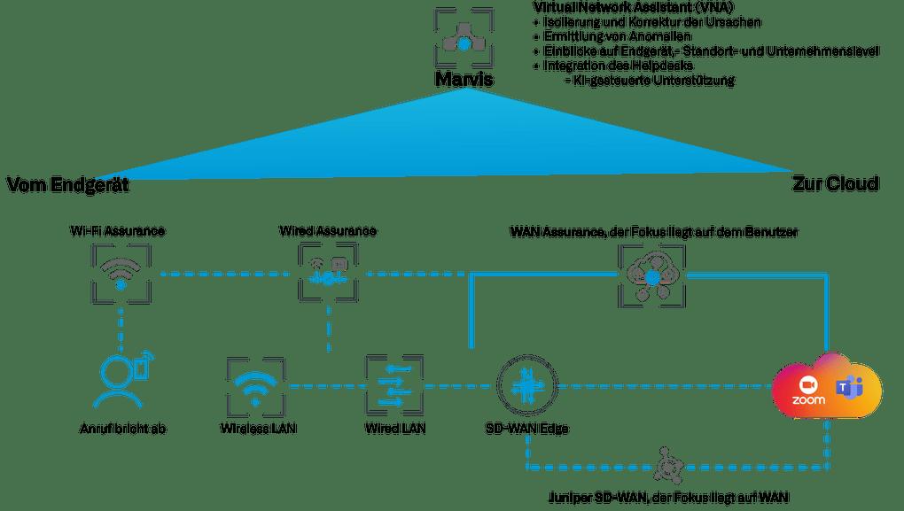 Die Grafik zeigt welcher Mist Cloud Servie für welchen Netzwerkbereich zuständig ist.