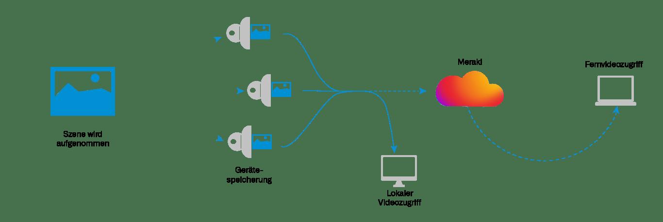 Darstellung der Architektur der Meraki Kamera Speichersysteme